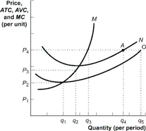 6. In the figure, total cost at the profit-maximizing quantity of bushels is $ ________. a.