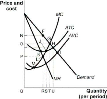 Figure 61-6: Short-Run Monopoly 14. (Figure 61-6: Short-Run Monopoly) The profit-maximizing output rule is satisfied by