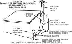 FIGURE A EXAMPLE OF ANTENNA GROUNDING AS PER NATIONAL ELECTRICAL CODE