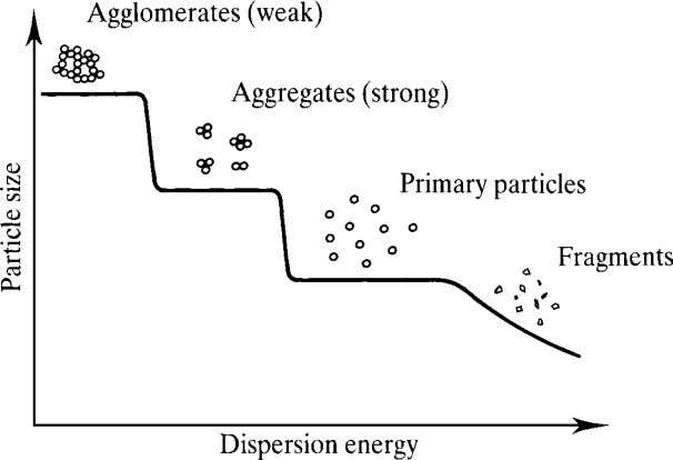 Particulate-Filled Polymer Composites Figure 1.4 Idealised view of the way filler particles disperse and of the