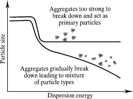 Guiding Selection and Use of Particulate Materials Figure 1.5 Complex particle dispersion behaviour, as often