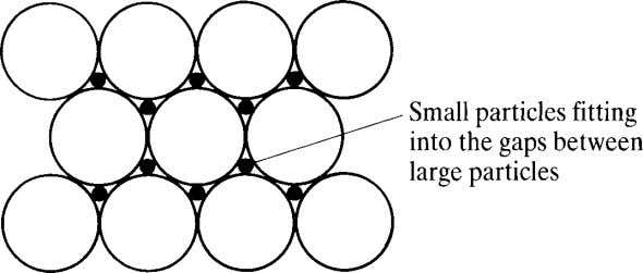 In particular, the small particles show a tendency to cluster around the Figure 1.6 Classical bimodal