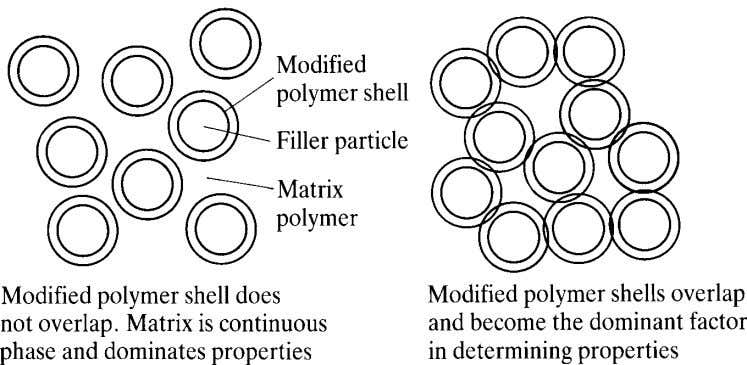 Guiding Selection and Use of Particulate Materials Figure 1.7 Idealised view of the effect of interparticle