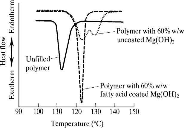 Particulate-Filled Polymer Composites Figure 1.9 Effect of magnesium hydroxide fillers on the crystallisation of a