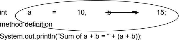 int a = 10, b = 15; method definition System.out.println(―Sum of a + b =