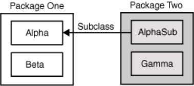 the four classes in this example and how they are related. Classes and Packages of the