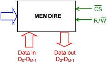 CS MEMOIRE R/W Data in Data out D 0 -D M-1 D 0 -D M-1