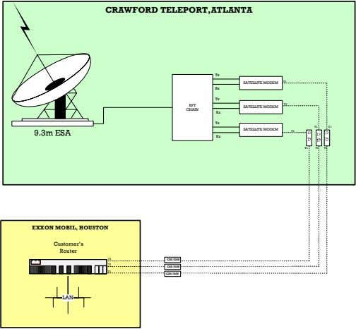 CRAWFORD TELEPORT,ATLANTA Tx T1 SATELLITE MODEM Rx Tx T1 RFT SATELLITE MODEM CHAIN Rx Tx