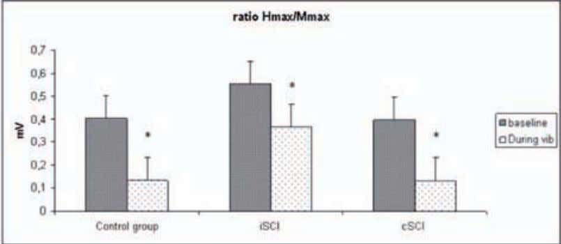 RESULTADOS 5 8 Figure 2. Hmax/Max ratio in the control subjects, in patients with incomplete spinal
