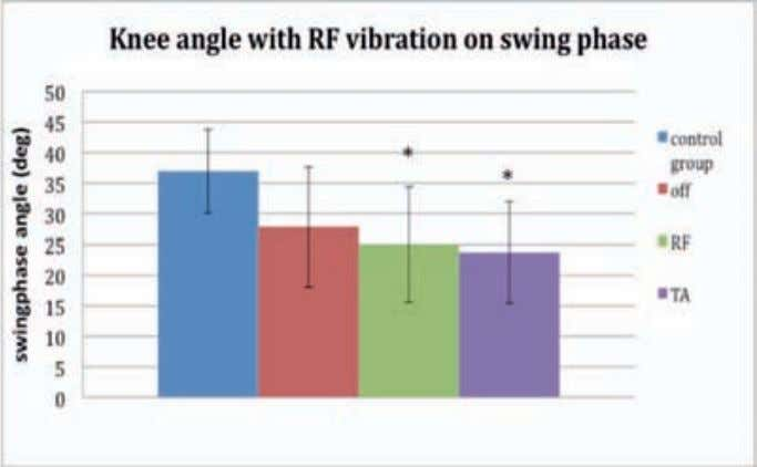 pre-swing and swing phases (p<0.015) (Figures 3 and 4). Figure 3. Vibration effect on knee angle