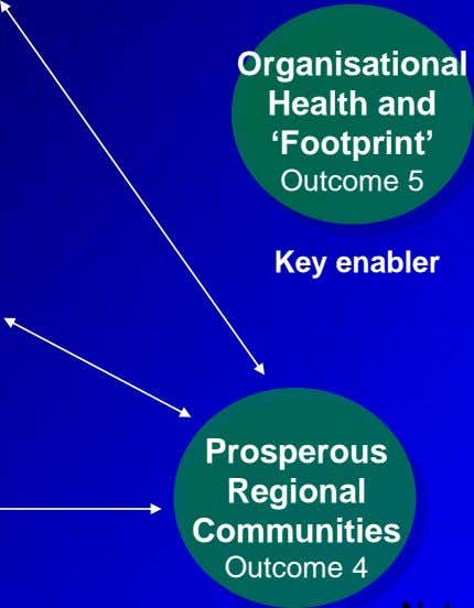 Organisational Health and 'Footprint' Outcome 5 Key enabler Prosperous Regional Communities Outcome 4