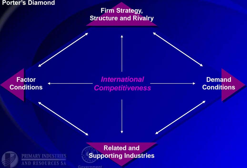 Porter's Diamond Firm Strategy, Structure and Rivalry Factor International Demand Conditions Competitiveness Conditions Related and Supporting