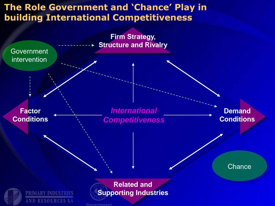The Role Government and 'Chance' Play in building International Competitiveness Firm Strategy, Structure and Rivalry Government