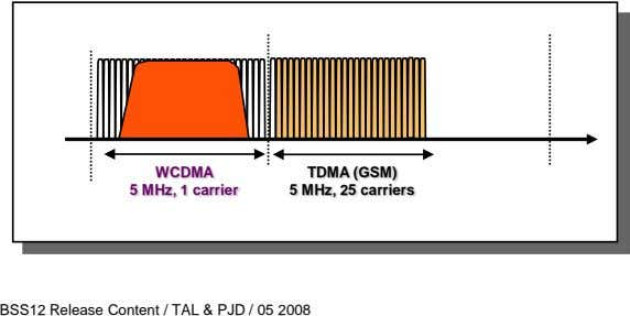WCDMA 5 MHz, 1 carrier TDMA (GSM) 5 MHz, 25 carriers BSS12 Release Content / TAL