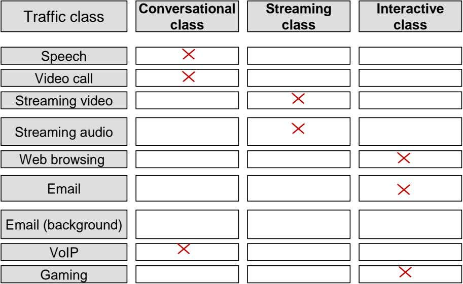 Conversational Streaming Interactive Traffic class class class class Speech Video call Streaming video Streaming audio Web