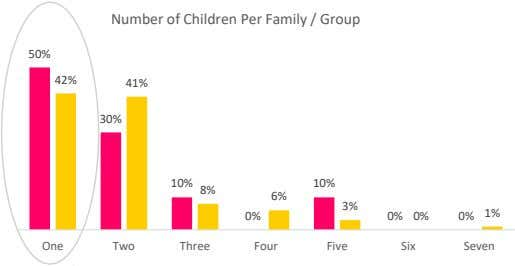 Number of Children Per Family / Group 50% 42% 41% 30% 10% 10% 8% 6%