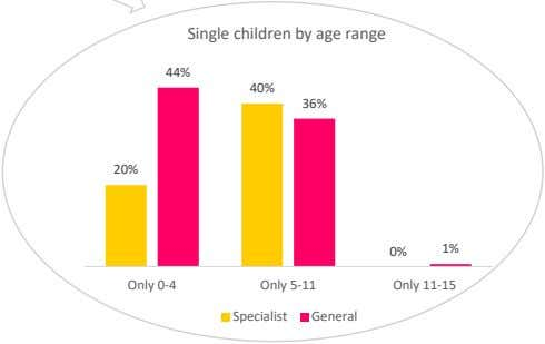 Single children by age range 44% 40% 36% 20% 0% 1% Only 0-4 Only 5-11