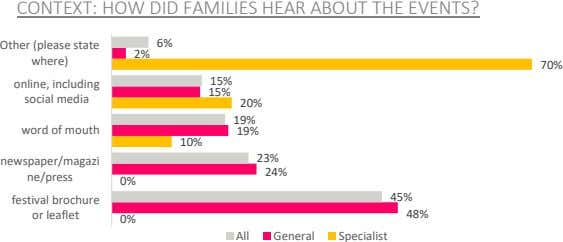 CONTEXT: HOW DID FAMILIES HEAR ABOUT THE EVENTS? Other (please state 6% 2% where) 70%