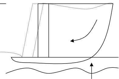 of retaining wall are as shown below in Fig.2. a. Sliding Weak or liquefied c. Gross