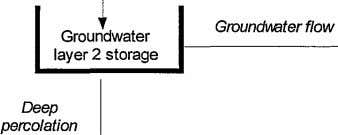 GroundVlater flow Groundwater layer 2 storage I-------~ j Deep percolation