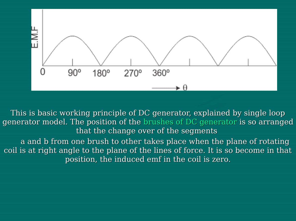 This This isis basic basic working working principle principle of of DCDC generator, generator, explained explained