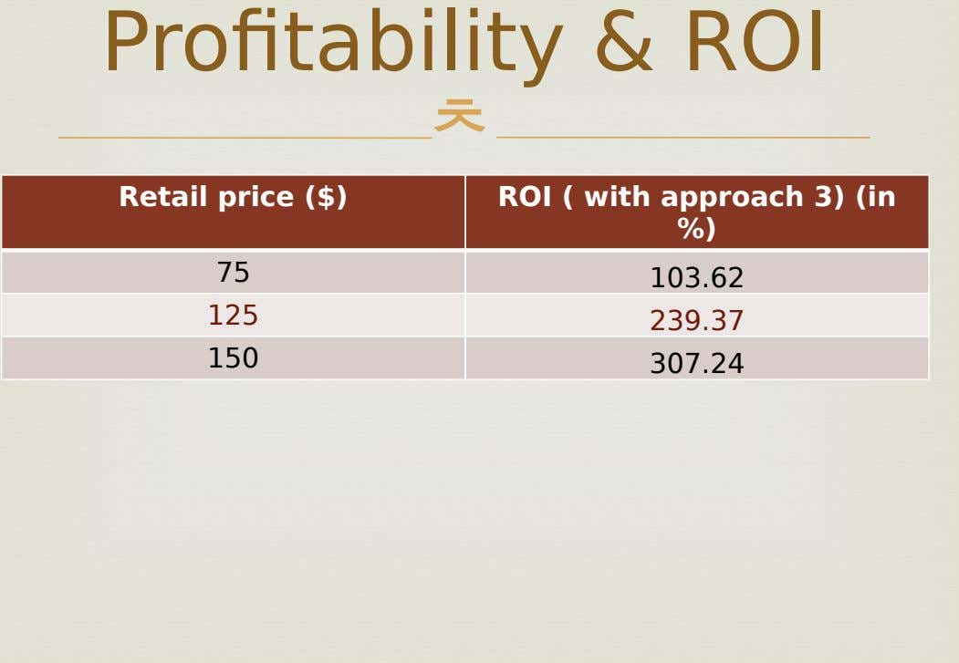 Profitability & ROI  Retail price ($) ROI ( with approach 3) (in %) 75 103.62
