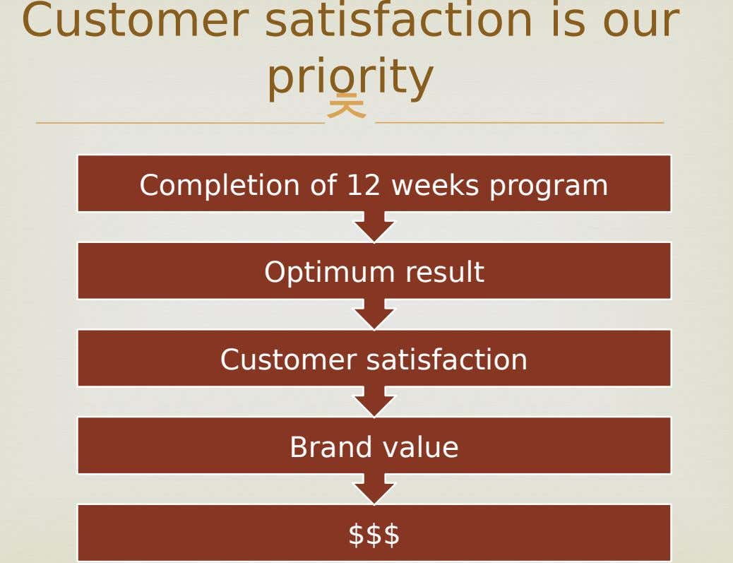 Customer satisfaction is our priority  Completion of 12 weeks program Optimum result Customer satisfaction Brand