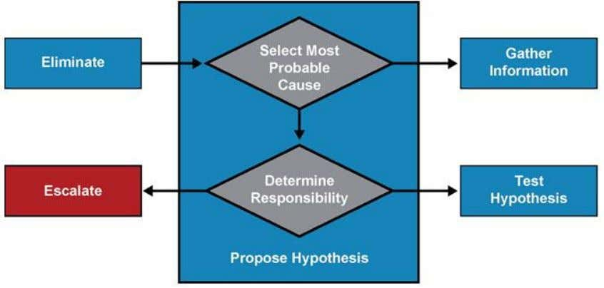 The Troubleshooting Process – Propose Hypothesis Chapter # © 2007 – 2010, Cisco Systems, Inc. All