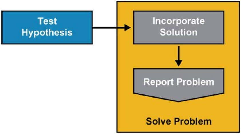 The Troubleshooting Process – Solve Problem Chapter # © 2007 – 2010, Cisco Systems, Inc. All