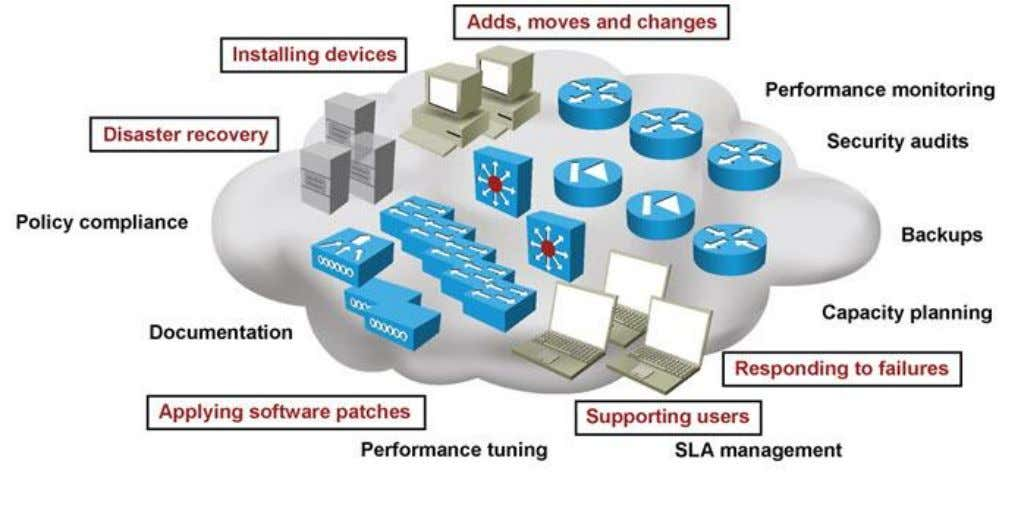 The Troubleshooting and Network Maintenance Chapter # © 2007 – 2010, Cisco Systems, Inc. All rights