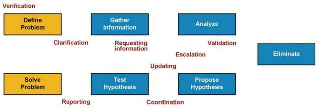 Communication and Change Control Communication plays a role in all phases of structured troubleshooting. Chapter #