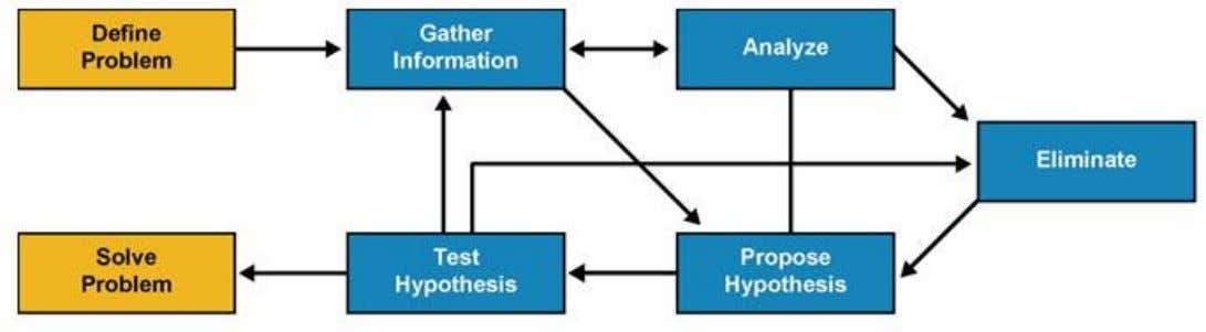 Troubleshooting Methodologies Flow chart of a structured troubleshooting approach Chapter # © 2007 – 2010, Cisco