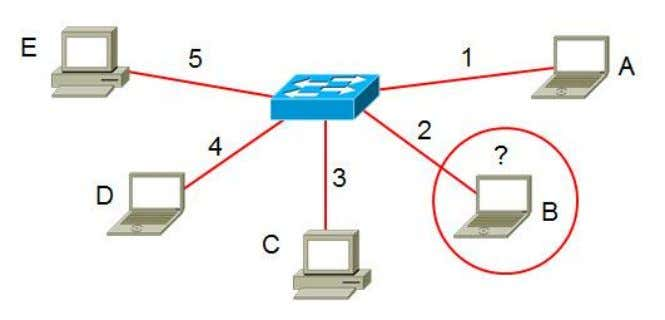 Troubleshooting Approaches - Move the Problem Example Laptop B is having network problems. Cable or port
