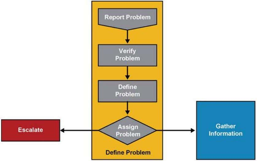The Troubleshooting Process – Verify and Define the Problem Chapter # © 2007 – 2010, Cisco