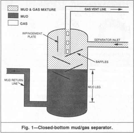 f:::::::1MUD & GAS MIXTURE _ MUD o GAS IMPINGEM ENT PLATE SEPARATOR INLET Fig. 1-