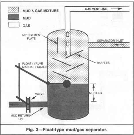 ~ - r:;::::::::I MUD & GAS MIXTURE MUD D GAS IMPINGEMENT PLATE BAFFlES Fig. 3-Float-type