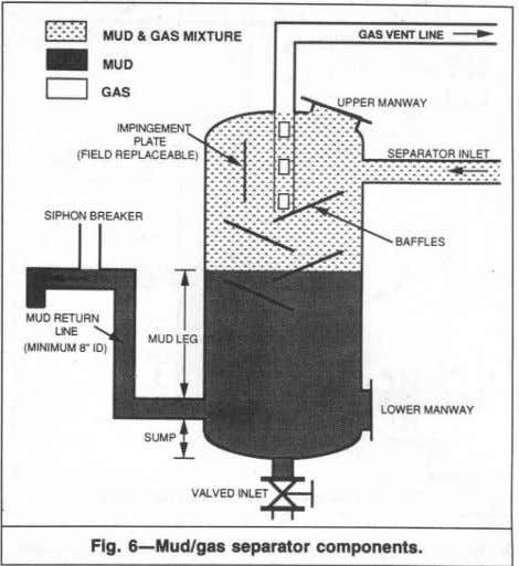 I' :':':':j MUD & GAS MIXTURE ~ MUD Fig. 6-Mudlgas separator components.