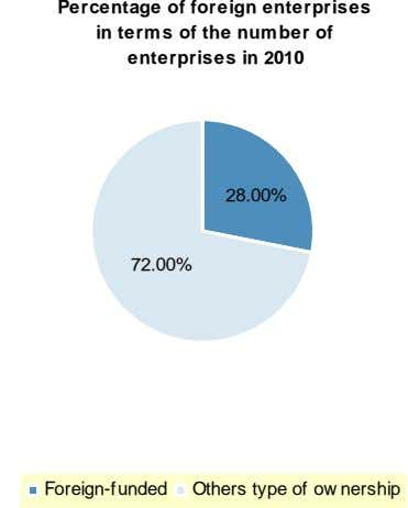 Percentage of foreign enterprises 全国 1851 in terms of the number of oreign-funded 626 enterprises