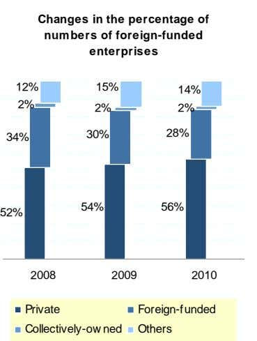 2009 2010 Changes in the percentage of 2163 2286 numbers of foreign-funded 646 640 enterprises