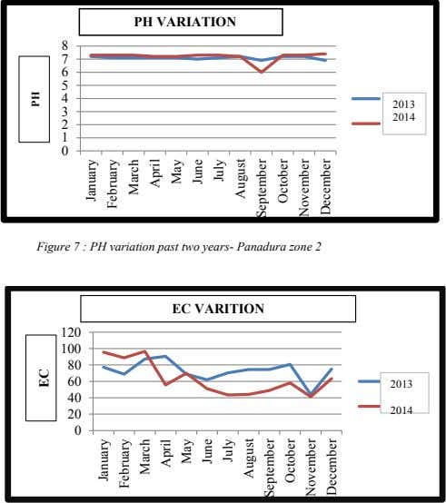 PH VARIATION 2013 2014 Figure 7 : PH variation past two years- Panadura zone 2