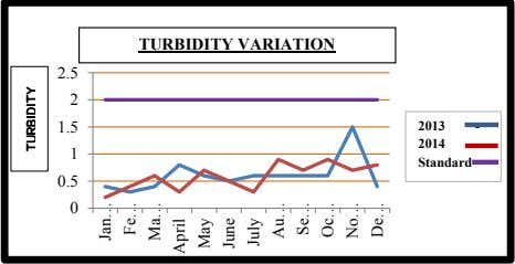 TURBIDITY VARIATION 2.5 2 1.5 2013 - 2014 - 1 Standard - 0.5 0 