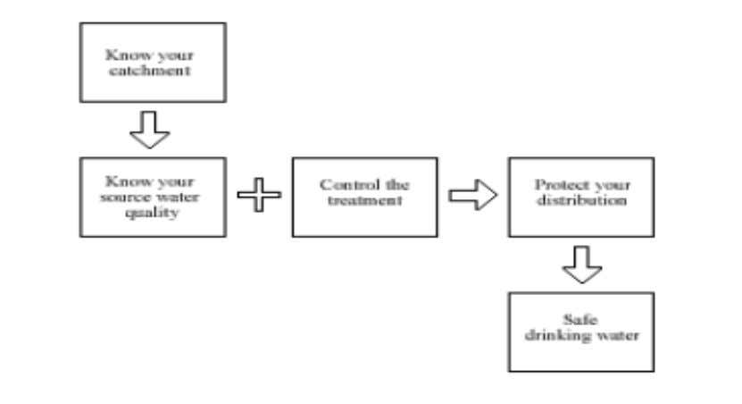 system from catchment to consumer as in following figure A. Figure 1: drinking water Cat chment