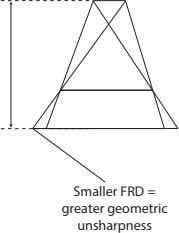 Smaller FRD = greater geometric unsharpness