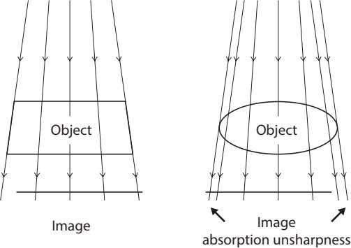 Object Object Image Image absorption unsharpness