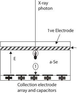 X-ray photon 1ve Electrode 2 E a-Se 1 Collection electrode array and capacitors