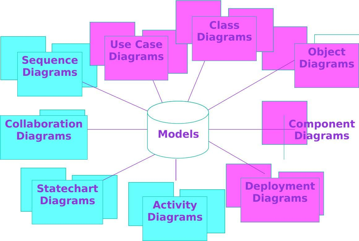Class Diagrams Use Case Diagrams Object Sequence Diagrams Diagrams Collaboration Component Diagrams Models Diagrams Deployment Statechart