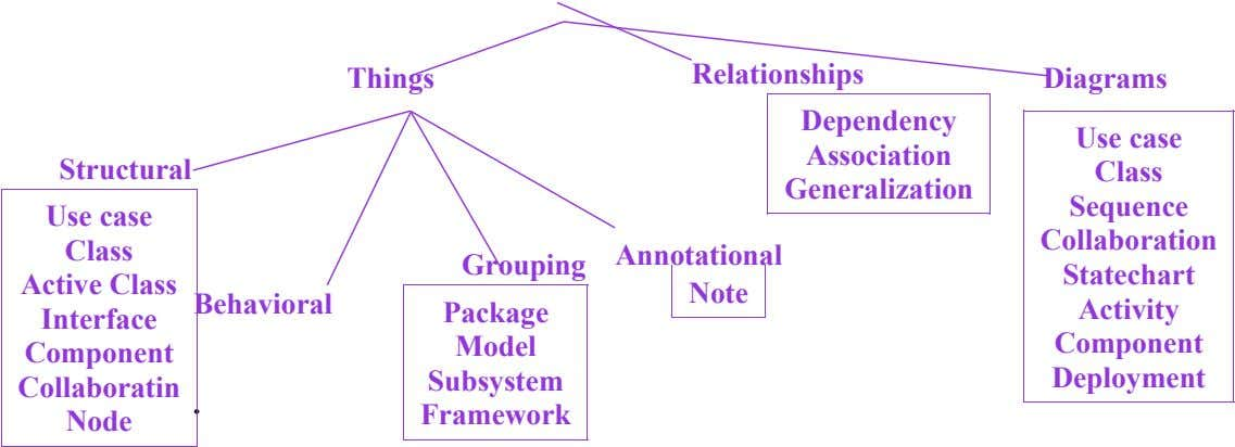 Things Relationships Diagrams Dependency Association Structural Generalization Use case Class Annotational Grouping Active Class Note Behavioral