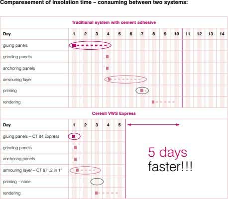 Comparesement of insolation time – consuming between two systems: Traditional system with cement adhesive Day