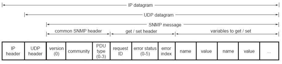 and decision-making. 4. Packet types and structure Figure 3 : The SNMP data packet is enclosed
