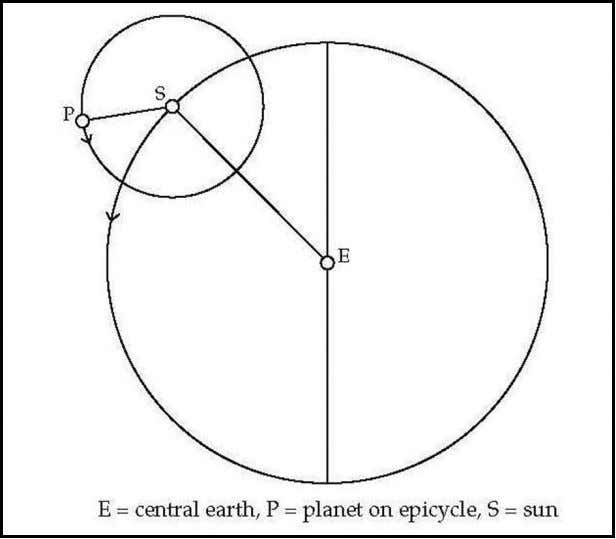 THE POWER OF DIAGRAMS 201 Fig. 3. Capellan epicycle for inner planet. Martianus nor AC could